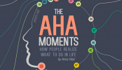 How The World's Most Successful Inventors Entrepreneurs Got Their 'Aha' Moment